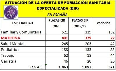 20190730 SITUACIÓN DE LA OFERTA DE FORMACIÓN SANITARIA ESPECIALIZADA (EIR)