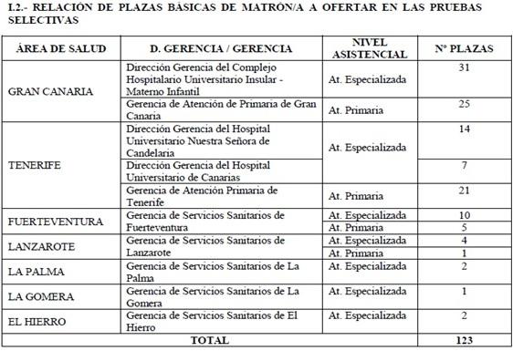 Oposiciones de Canarias 2019 - Plazas convocadas