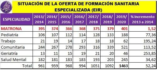 SITUACIÓN DE LA OFERTA DE FORMACIÓN SANITARIA ESPECILIZADA